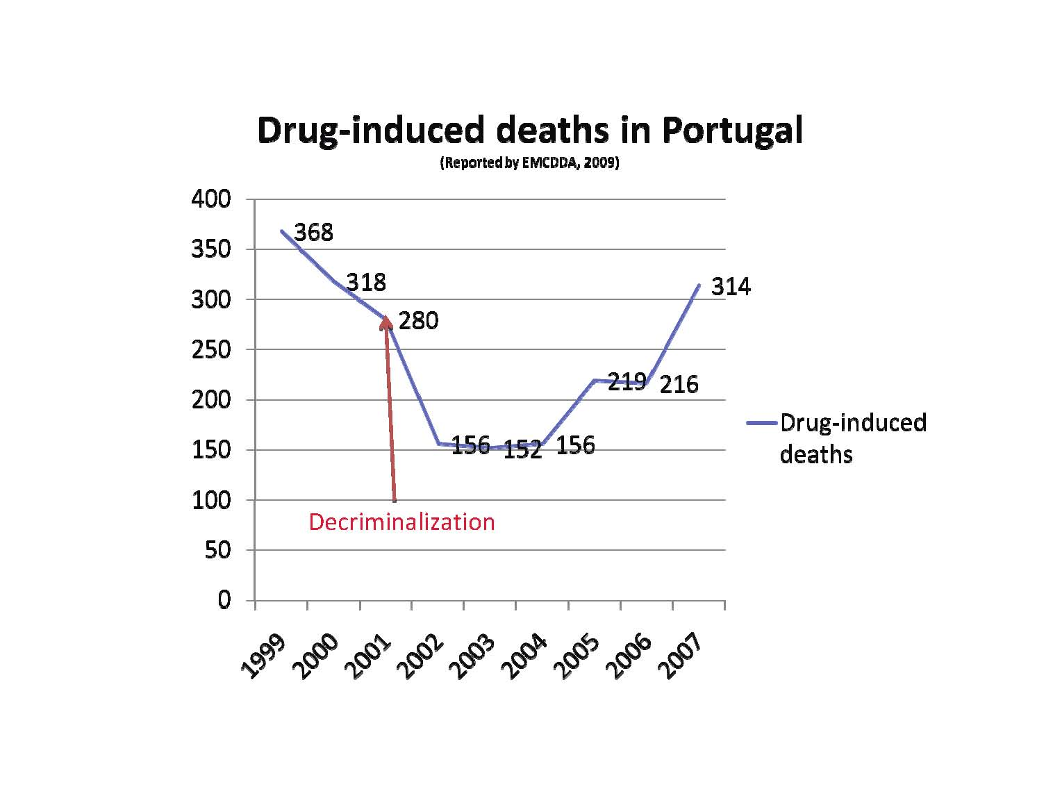 the need for laws to monitor the use of constricting drugs State and federal laws and sanctions concerning drugs and alcohol state, and some local laws treat illegal use use of narcotic and addictive drugs.