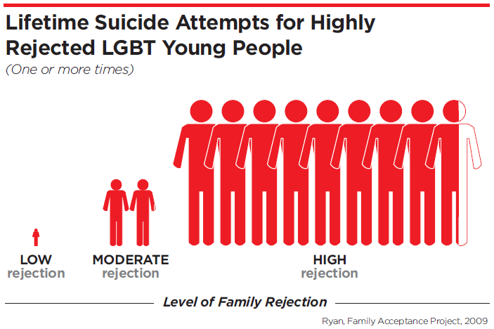from Santana suicide rates for transgender teens