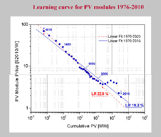 learning curve and experience curve As a function of learning or experience curve we have  lower costs are, of course, good note how nonlinearly this curve behaves at very high market share.