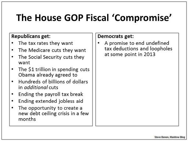 Steve Benen-Chart of Republicans' fiscal offer