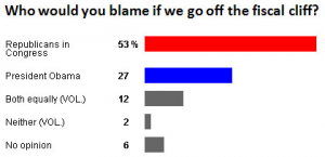 Fiscal cliff poll