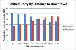 party_by_distance