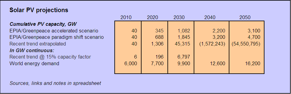 solar PV projections table