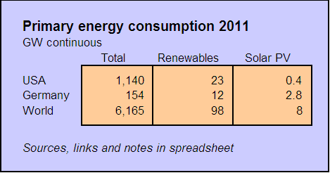 world energy consumption table