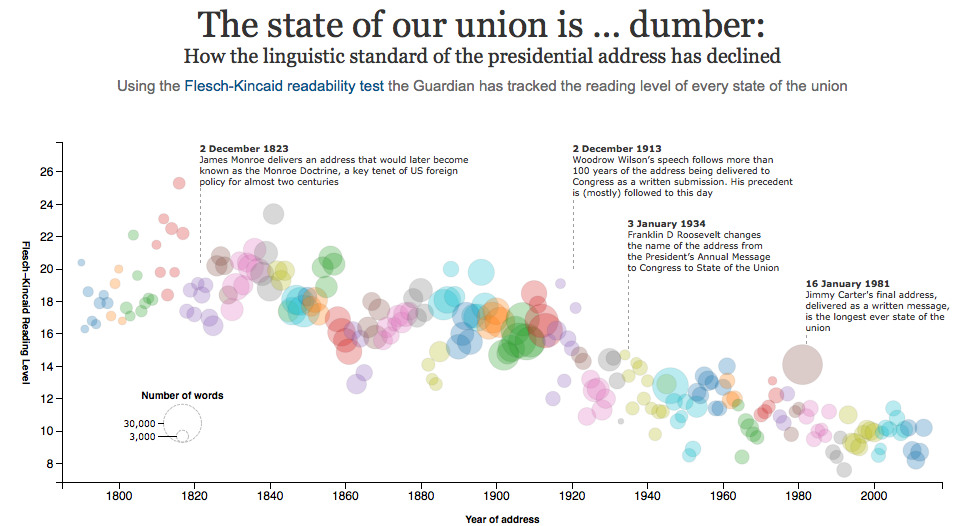 http://www.guardian.co.uk/world/interactive/2013/feb/12/state-of-the-union-reading-level