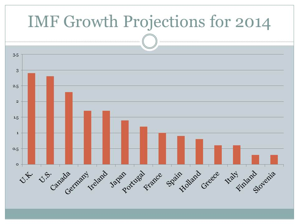 IMF Growth Projections for 2014