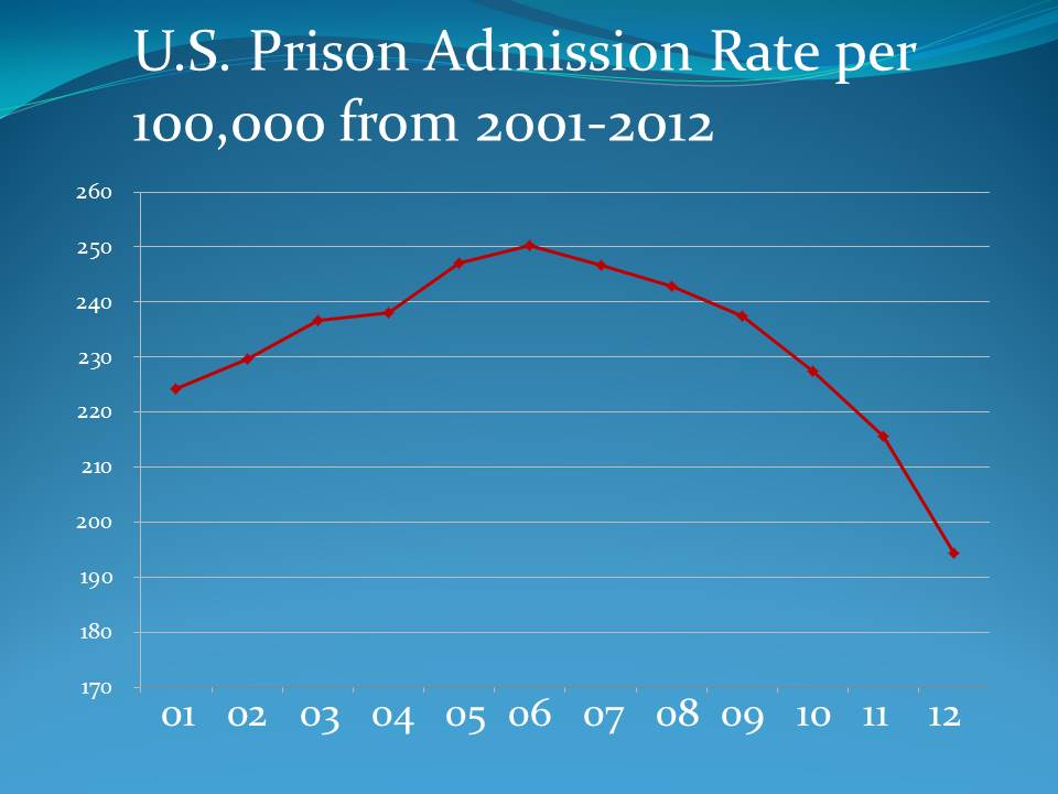 Incarceration Tipping Point