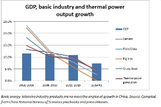 basic-industry-and-thermal-power