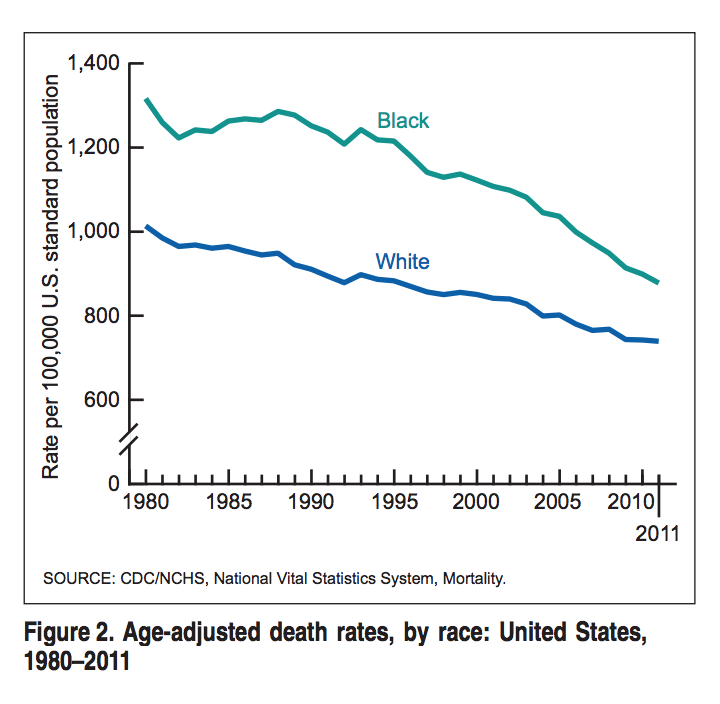 Deaths: Final Data for 2011 by Kenneth D. Kochanek, M.A.; Sherry L. Murphy, B.S