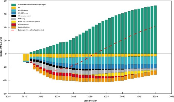 Outlays and savings of the energy transition in Germany