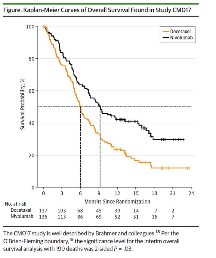 Overall survival benefit for patients treated with nivolumab vs. docetaxel