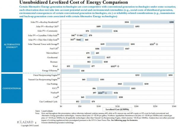 Lazards cost chart