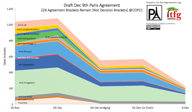 dec-9-agreement-brackets-graph-v2-620x363