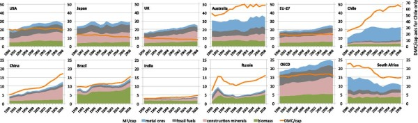 Fig. 2. MF/cap (by four categories) and DMC/cap (total) of selected countries and regions in 1990–2008