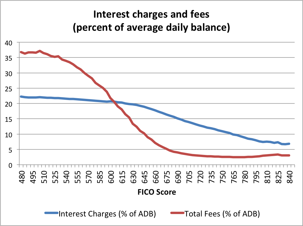 fees_interest20160108