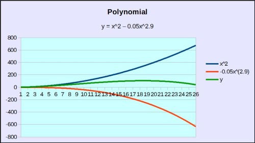 Polynomial chart2