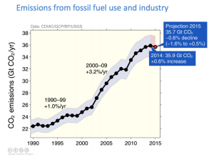 emissions from fossil fuels and industry