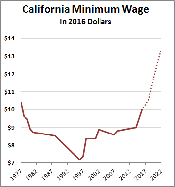 blog_california_minimum_wage_0