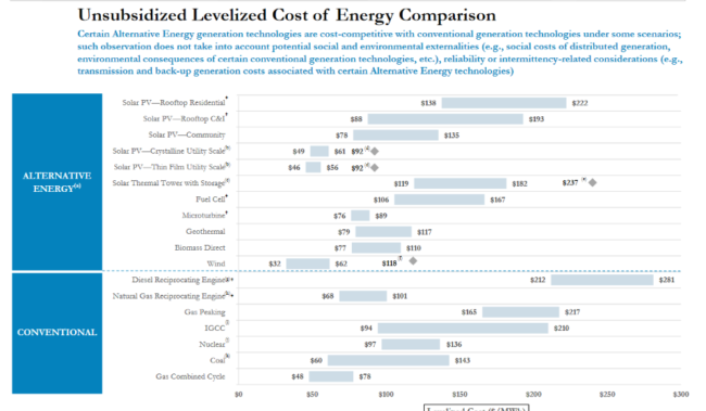 lazards-levelized-cost-of-energy-v100-pdf_-_2016-12-21_15-36-15